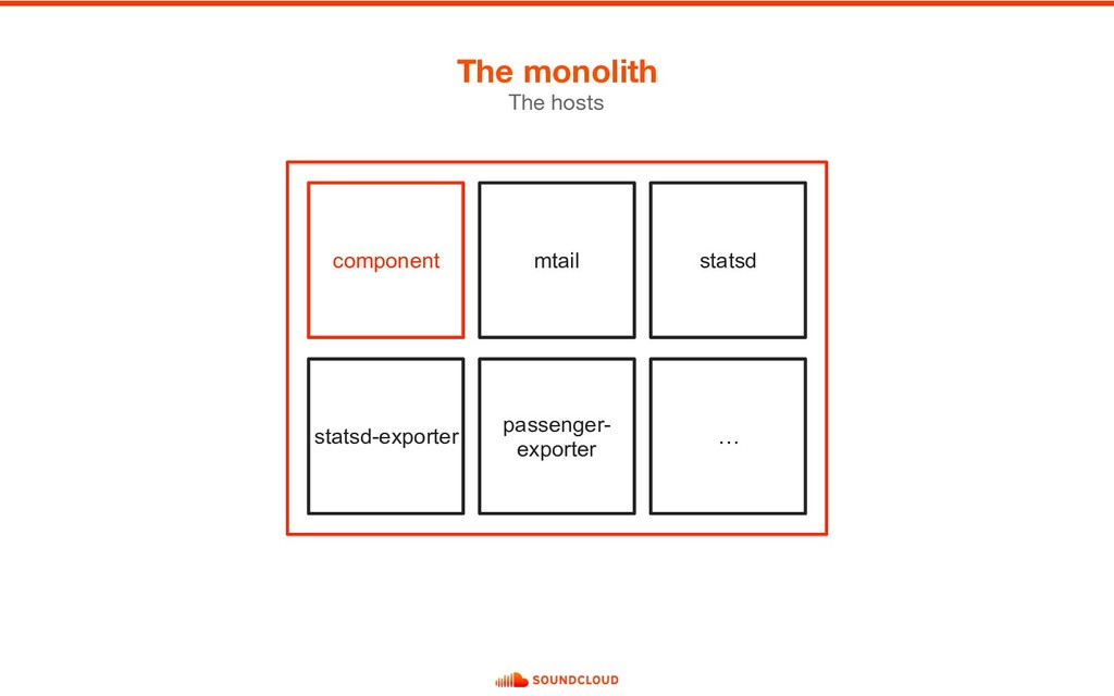 The monolith The hosts component statsd-exporte...