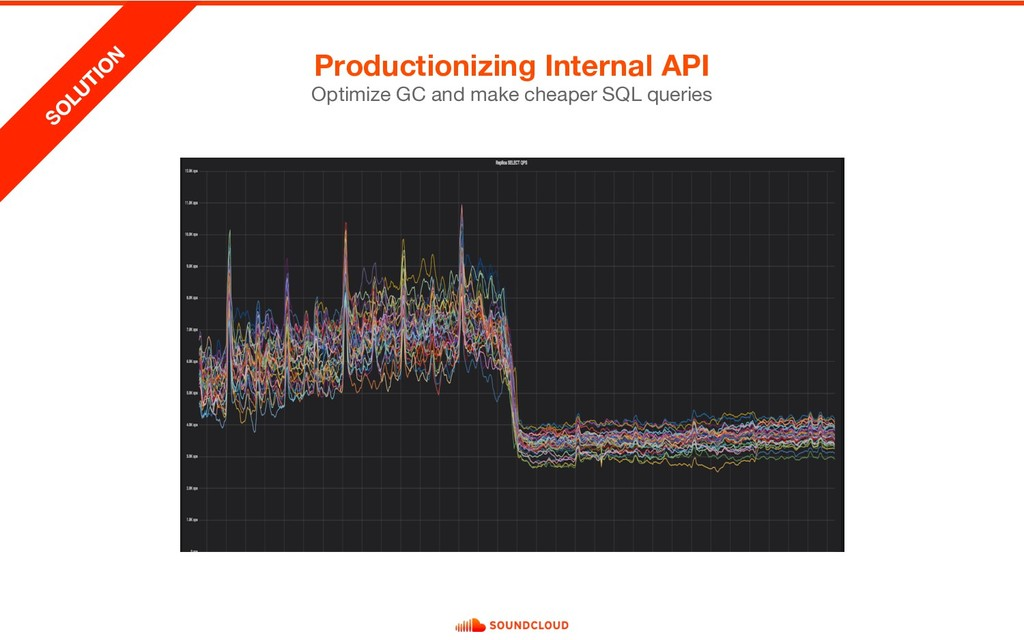 Productionizing Internal API Optimize GC and ma...