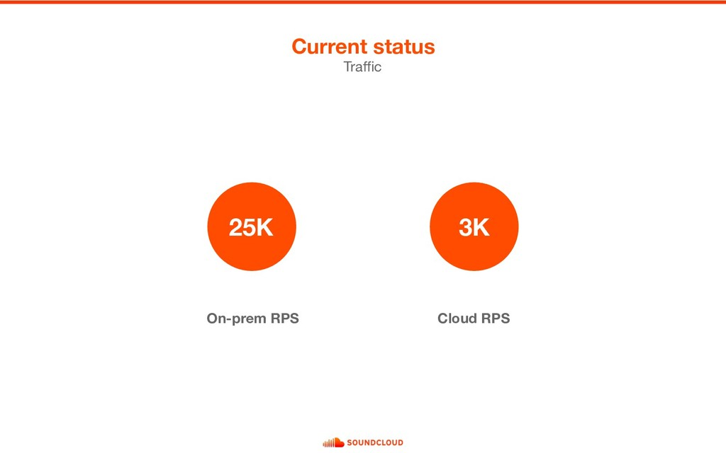 On-prem RPS Cloud RPS Current status Traffic 25...