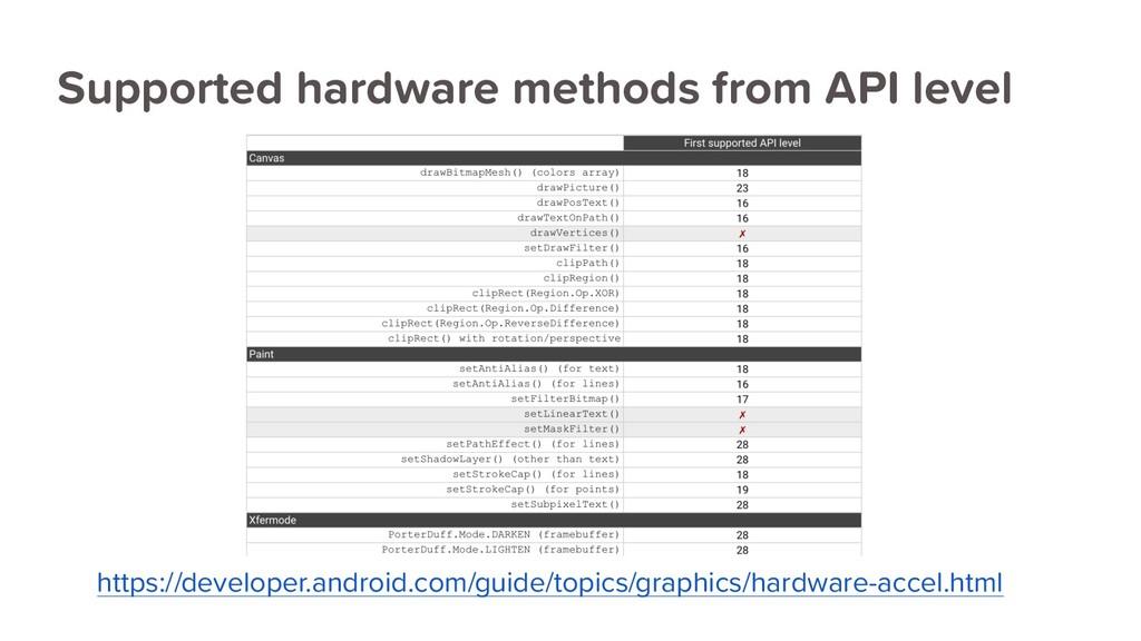 https://developer.android.com/guide/topics/grap...