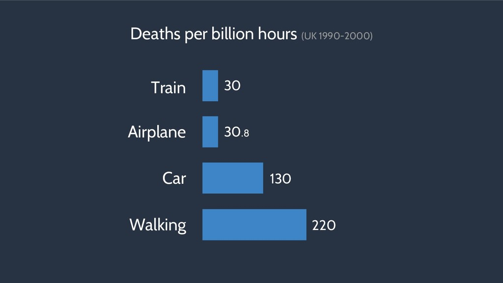 Airplane Car Walking Train 220 130 30.8 Deaths ...
