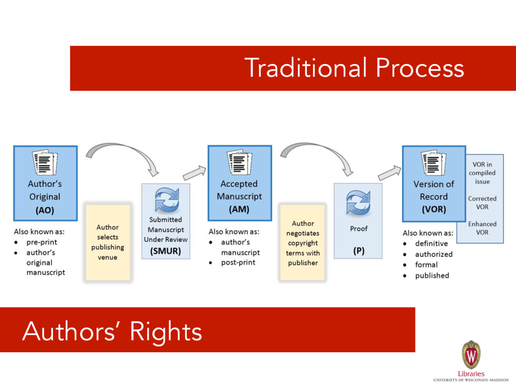 Traditional Process Authors' Rights