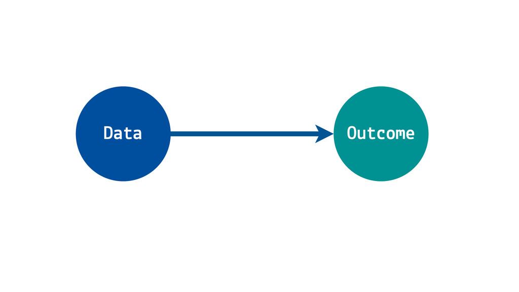 Data Outcome