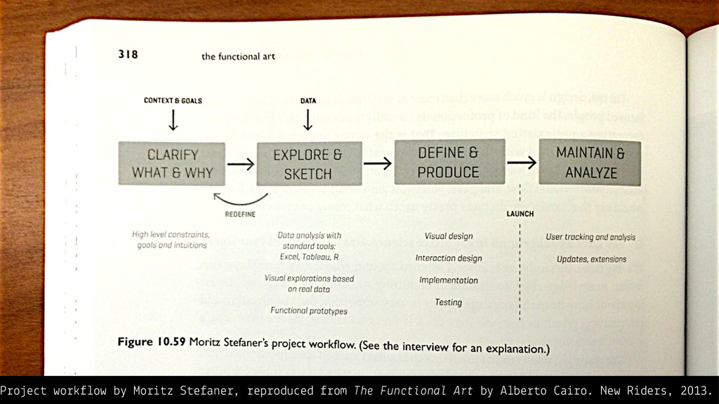 Project workflow by Moritz Stefaner, reproduced...