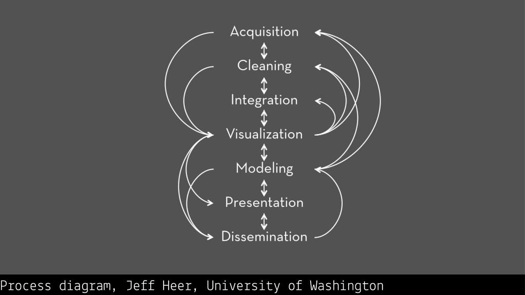 Process diagram, Jeff Heer, University of Washi...