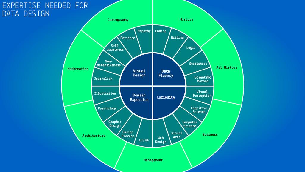 Cartography Mathematics Architecture Management...