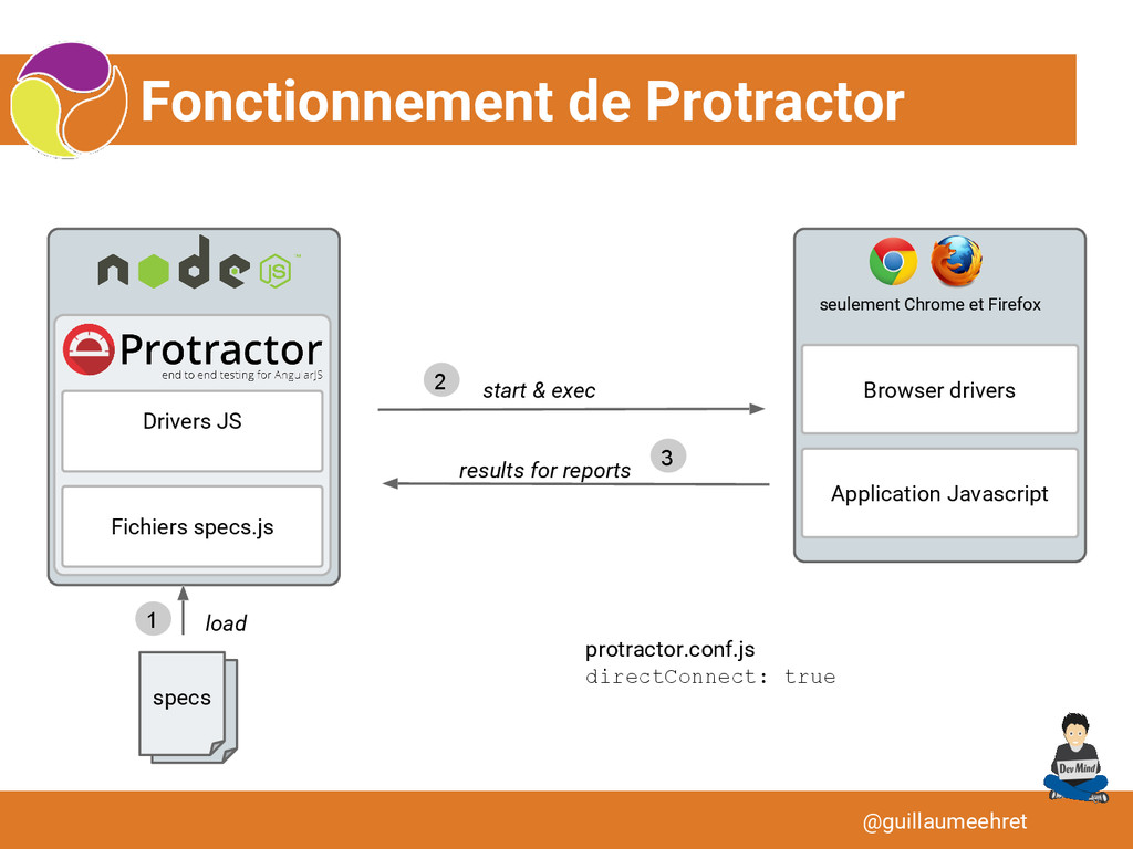Fonctionnement de Protractor @guillaumeehret Ap...