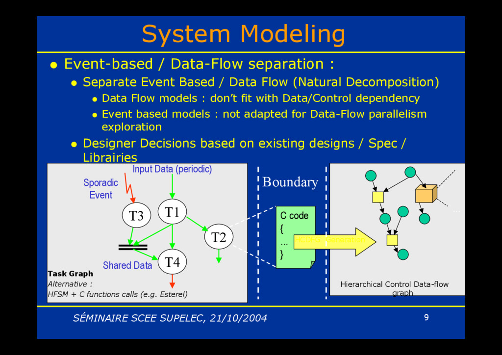 SÉMINAIRE SCEE SUPELEC, 21/10/2004 9 System Mod...