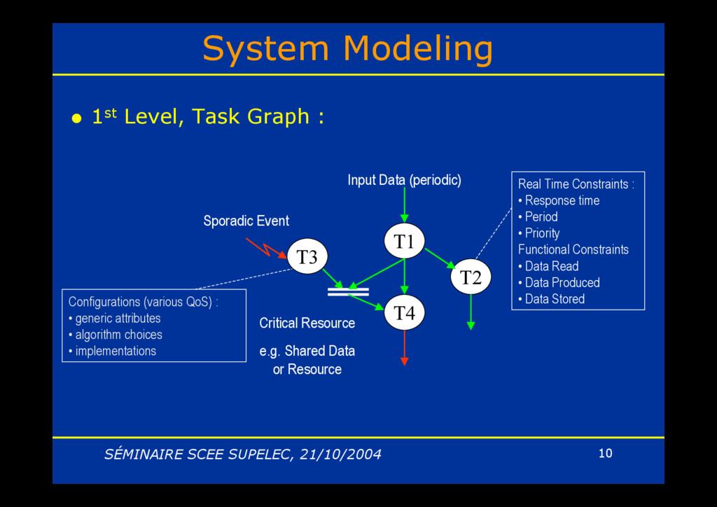 SÉMINAIRE SCEE SUPELEC, 21/10/2004 10 System Mo...