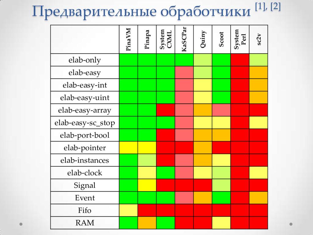 Предварительные обработчики [1], [2] PinaVM Pin...