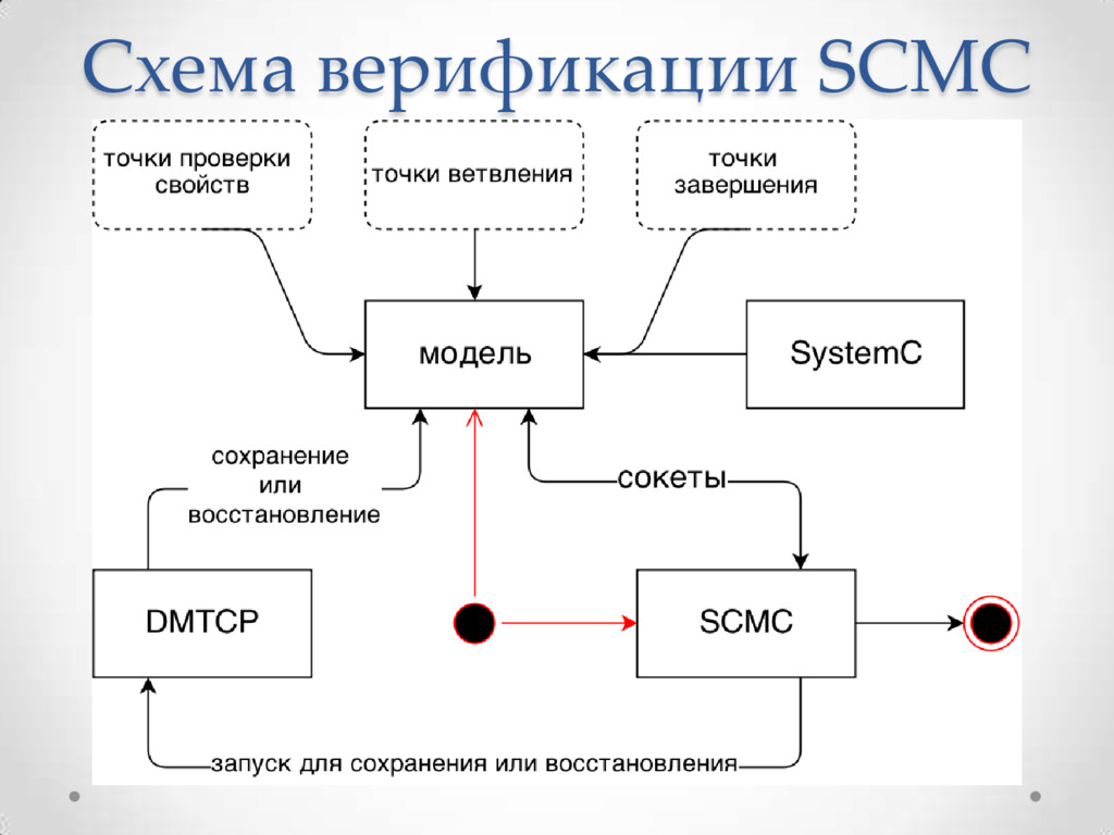 Схема верификации SCMC
