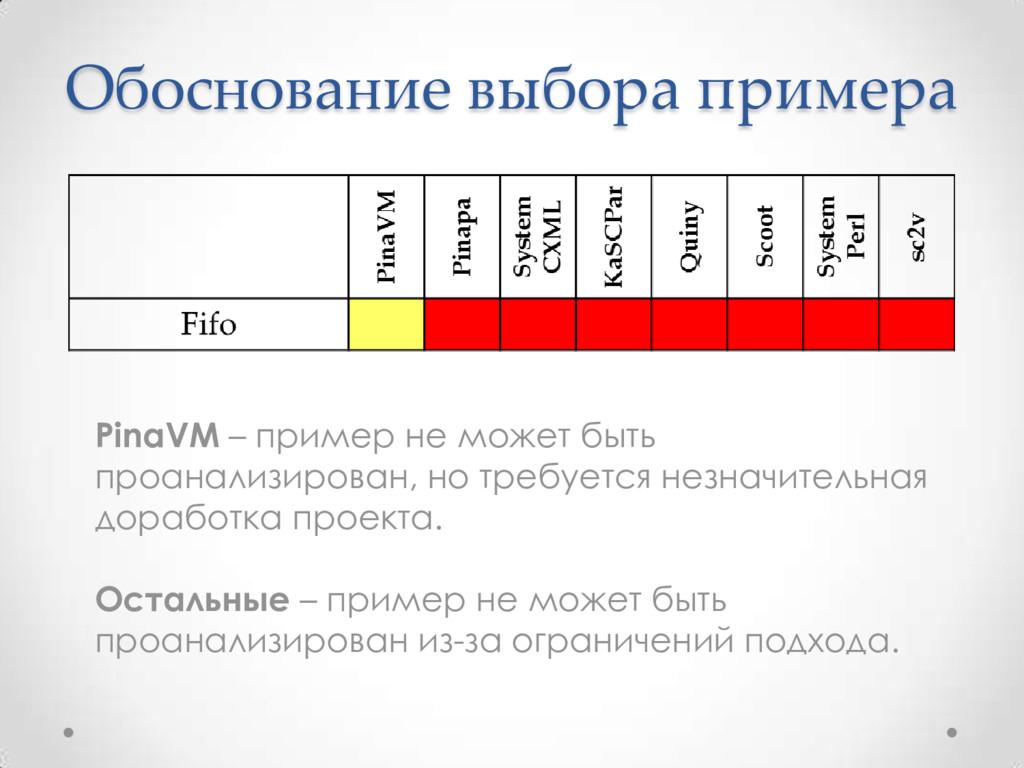 Обоснование выбора примера PinaVM – пример не м...