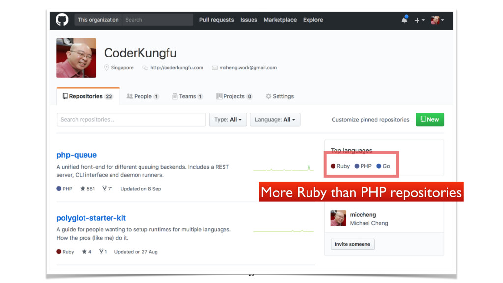 23 More Ruby than PHP repositories