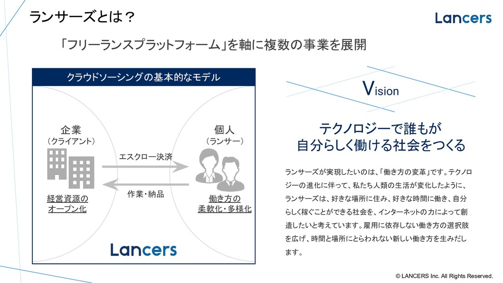 ランサーズとは? © LANCERS Inc. All Rights Reserved. 「フ...