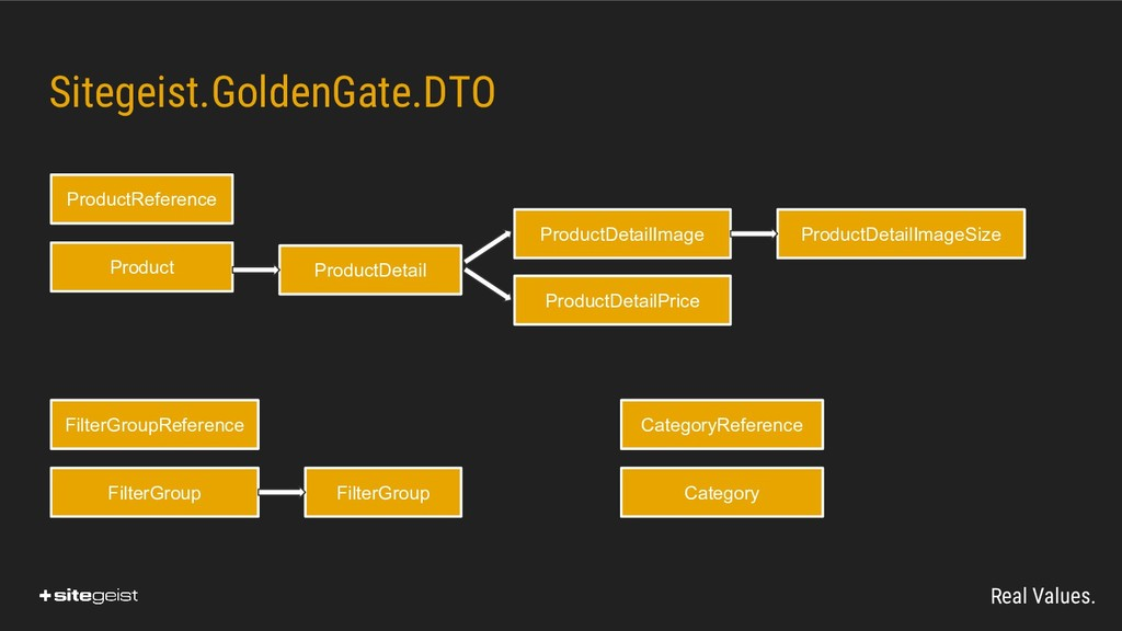 Real Values. Sitegeist.GoldenGate.DTO Product P...
