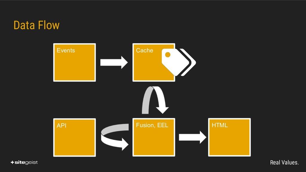 Real Values. API Fusion, EEL HTML Cache Events ...