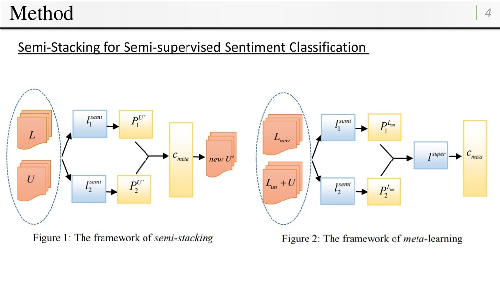 Method 4 Semi-Stacking for Semi-supervised Sent...