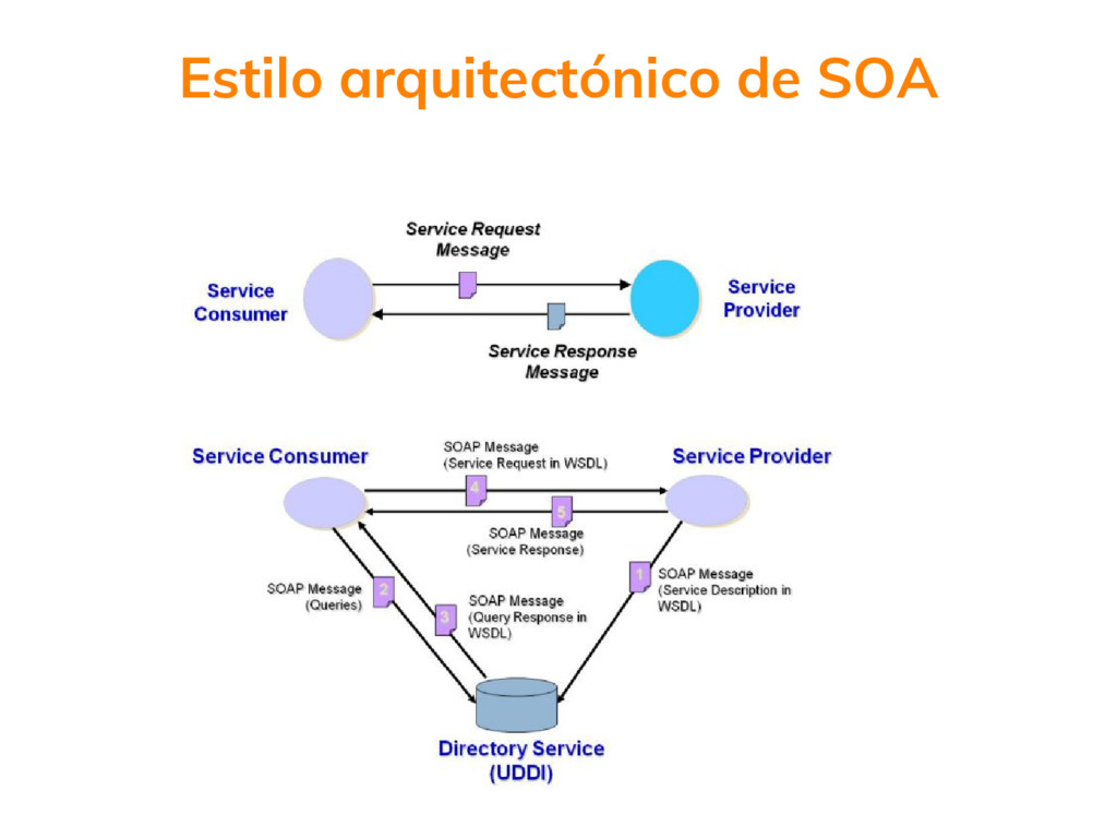 Estilo arquitectónico de SOA