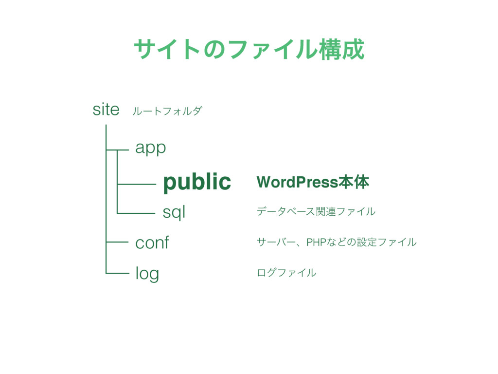 αΠτͷϑΝΠϧߏ app public sql conf log WordPressຊମ ...