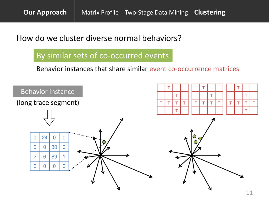 Behavior instance By similar sets of co-occurre...