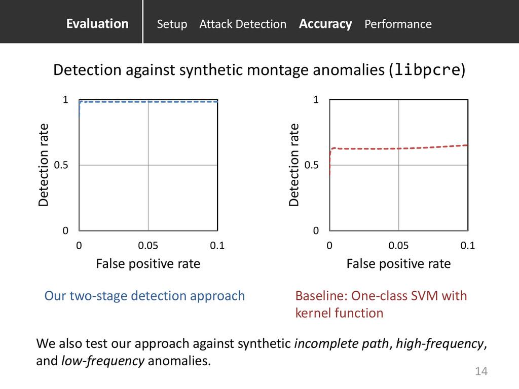 0 0.5 1 0 0.05 0.1 Detection rate False positiv...