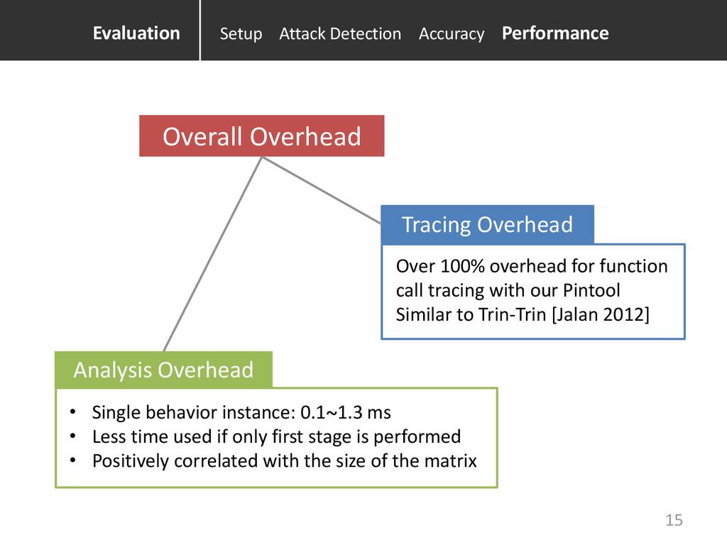 Overall Overhead Tracing Overhead Analysis Over...