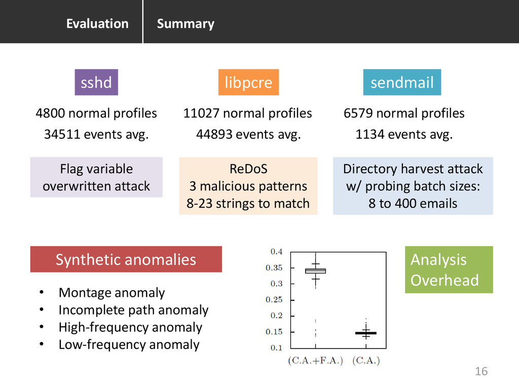 Summary Evaluation sshd libpcre sendmail 4800 n...