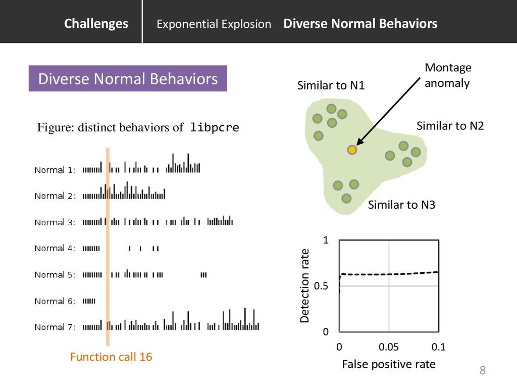 Diverse Normal Behaviors Function call 16 Figur...