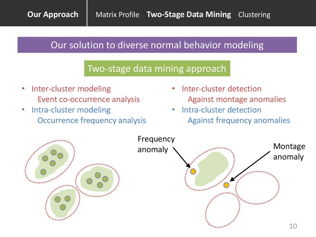Our solution to diverse normal behavior modelin...
