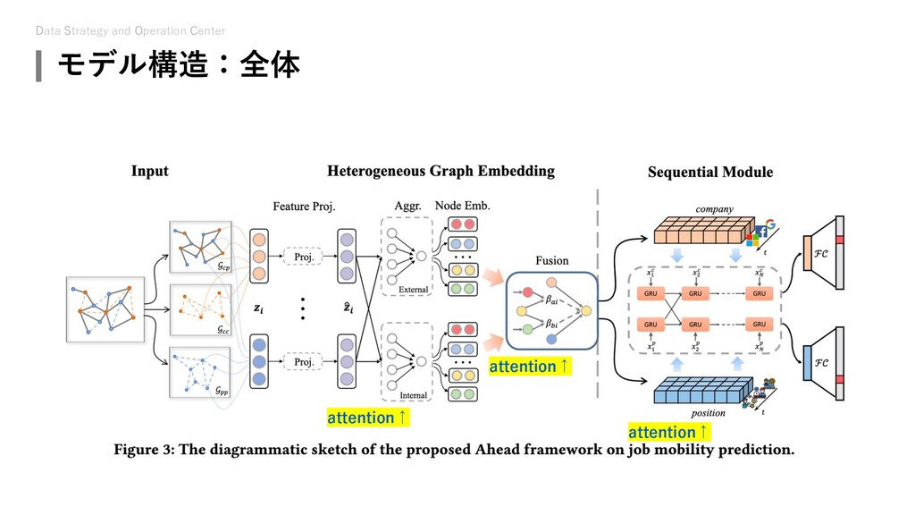 Data Strategy and Operation Center モデル構造:全体 att...