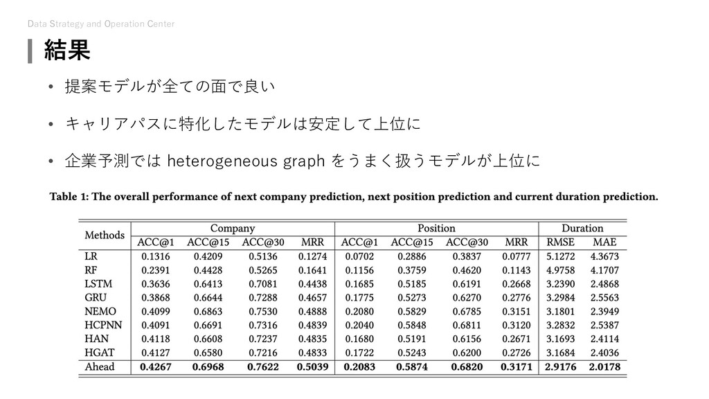Data Strategy and Operation Center 結果 • 提案モデルが全...