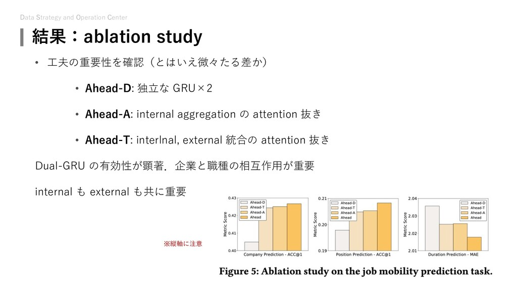 Data Strategy and Operation Center 結果:ablation ...