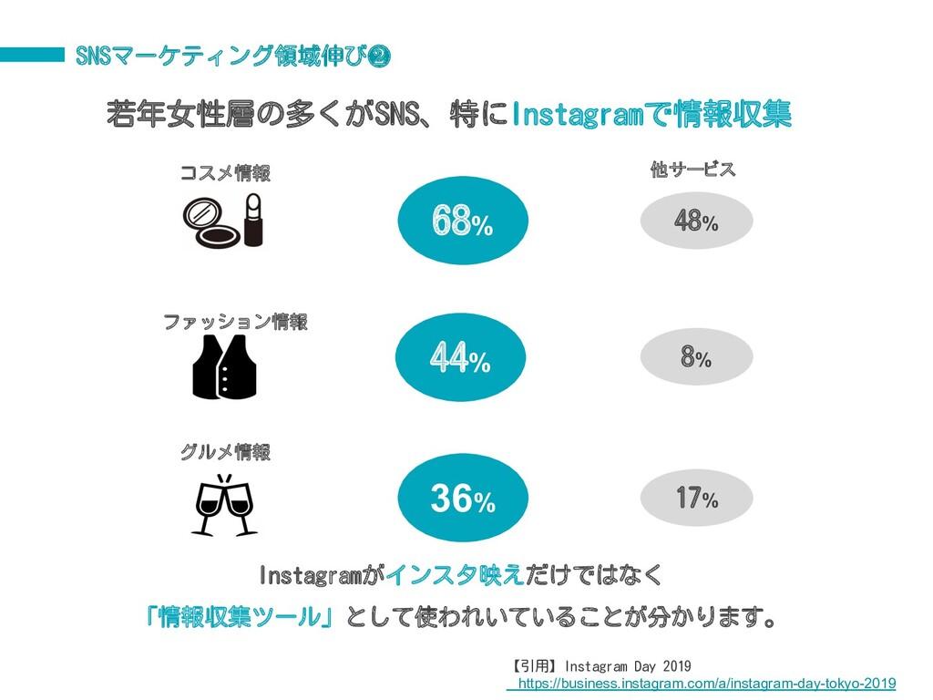 SNSマーケティング領域伸び❷ 68% 44% 36% コスメ情報 ファッション情報 グルメ情...
