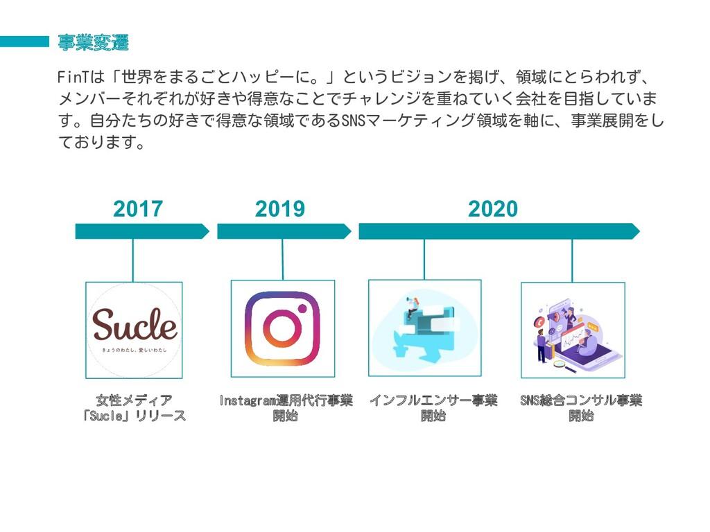 事業変遷 2017 2019 2020 2020 女性メディア 「Sucle」リリース Ins...