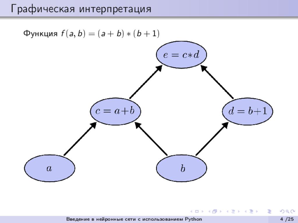 Графическая интерпретация Функция f (a, b) = (a...