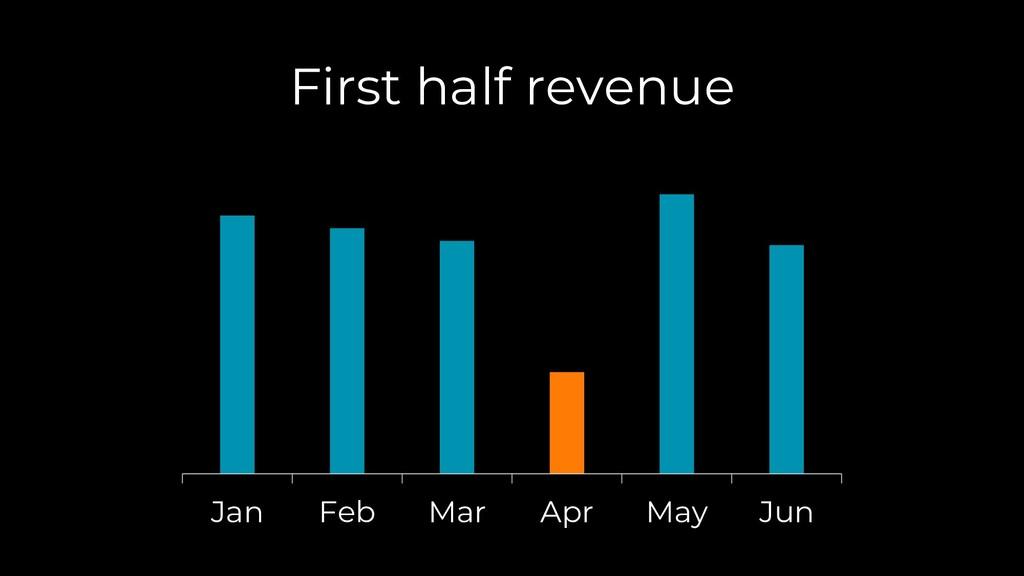 Jan Feb Mar Apr May Jun First half revenue
