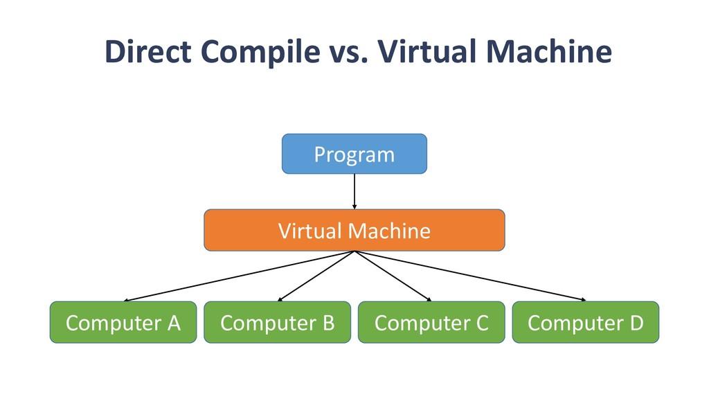 Direct Compile vs. Virtual Machine Program Virt...