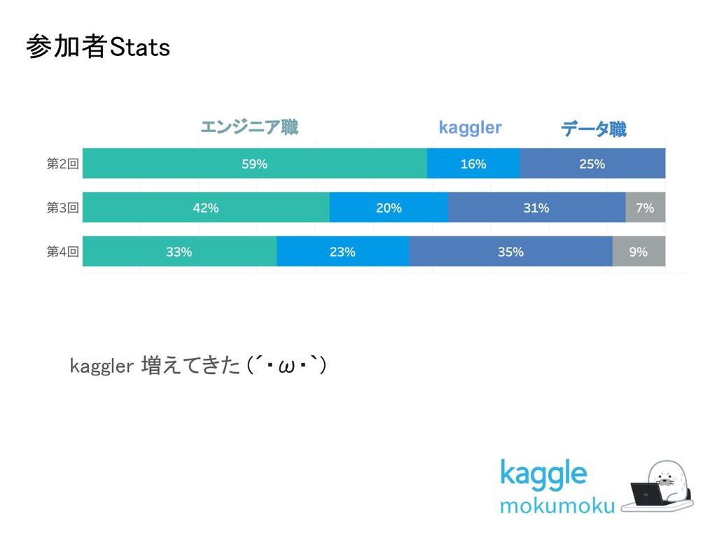 参加者Stats エンジニア職 kaggler データ職 kaggler 増えてきた (´・...