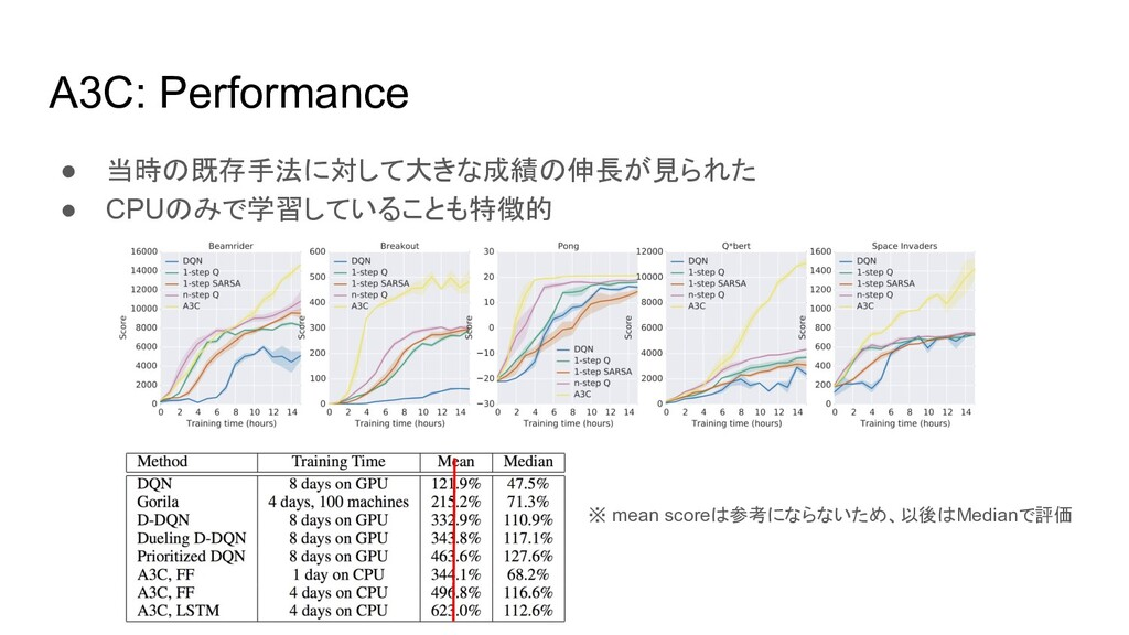 A3C: Performance ● 当時の既存手法に対して大きな成績の伸長が見られた ● C...