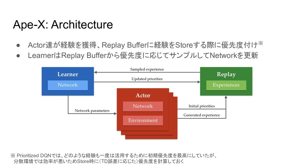 Ape-X: Architecture ● Actor達が経験を獲得、Replay Buffe...