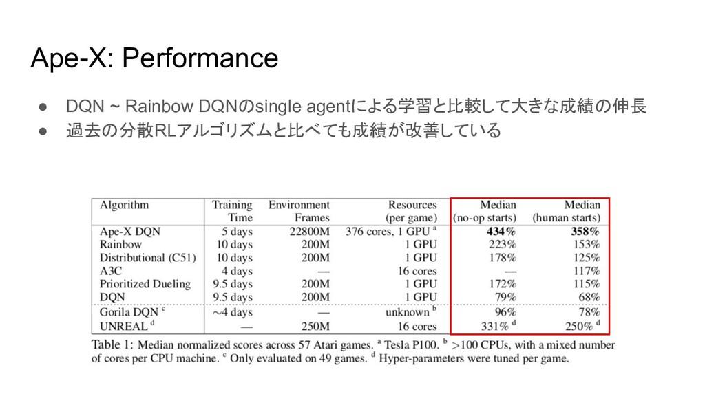 Ape-X: Performance ● DQN ~ Rainbow DQNのsingle a...