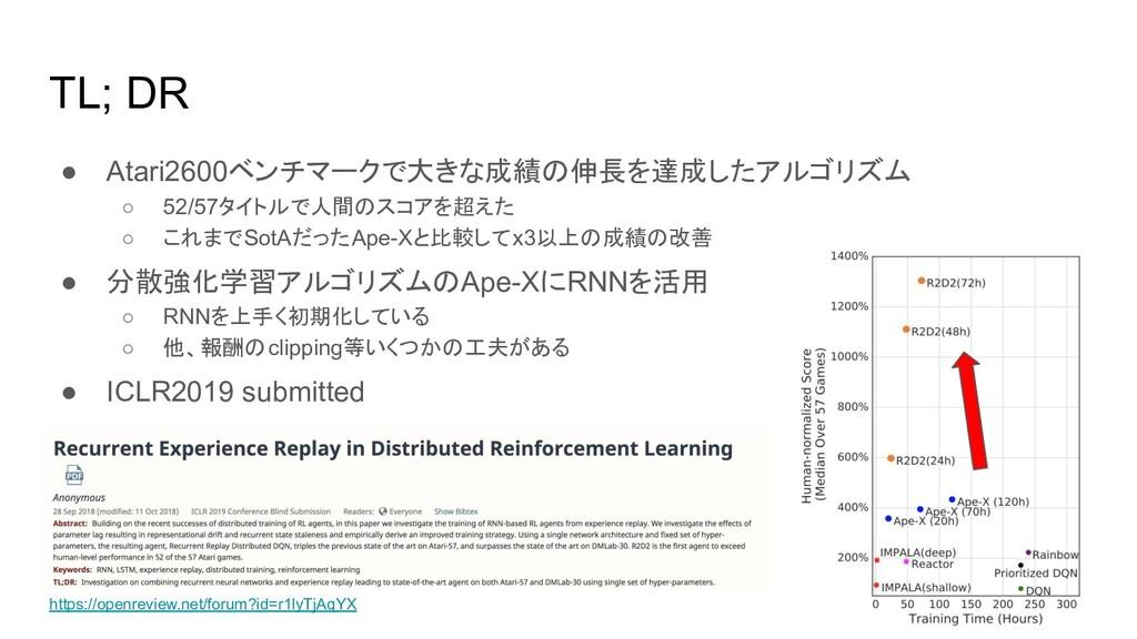 TL; DR ● Atari2600ベンチマークで大きな成績の伸長を達成したアルゴリズム ○ ...