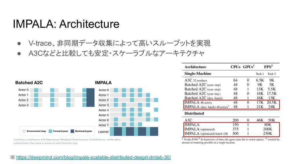 IMPALA: Architecture ● V-trace、非同期データ収集によって高いスル...