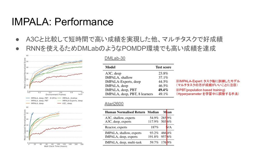 IMPALA: Performance ● A3Cと比較して短時間で高い成績を実現した他、マル...