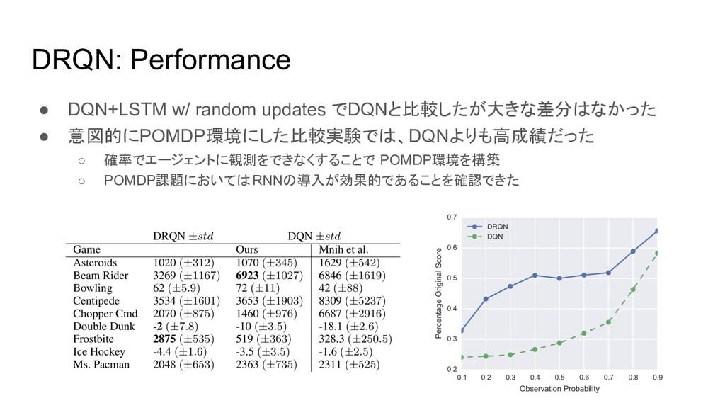DRQN: Performance ● DQN+LSTM w/ random updates ...