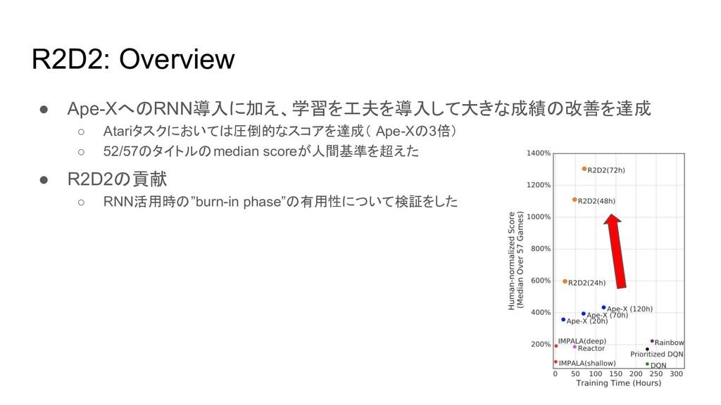 R2D2: Overview ● Ape-XへのRNN導入に加え、学習を工夫を導入して大きな成...