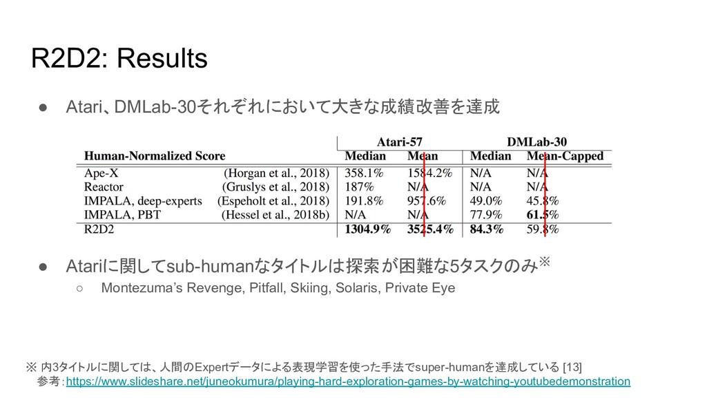 R2D2: Results ● Atari、DMLab-30それぞれにおいて大きな成績改善を達...