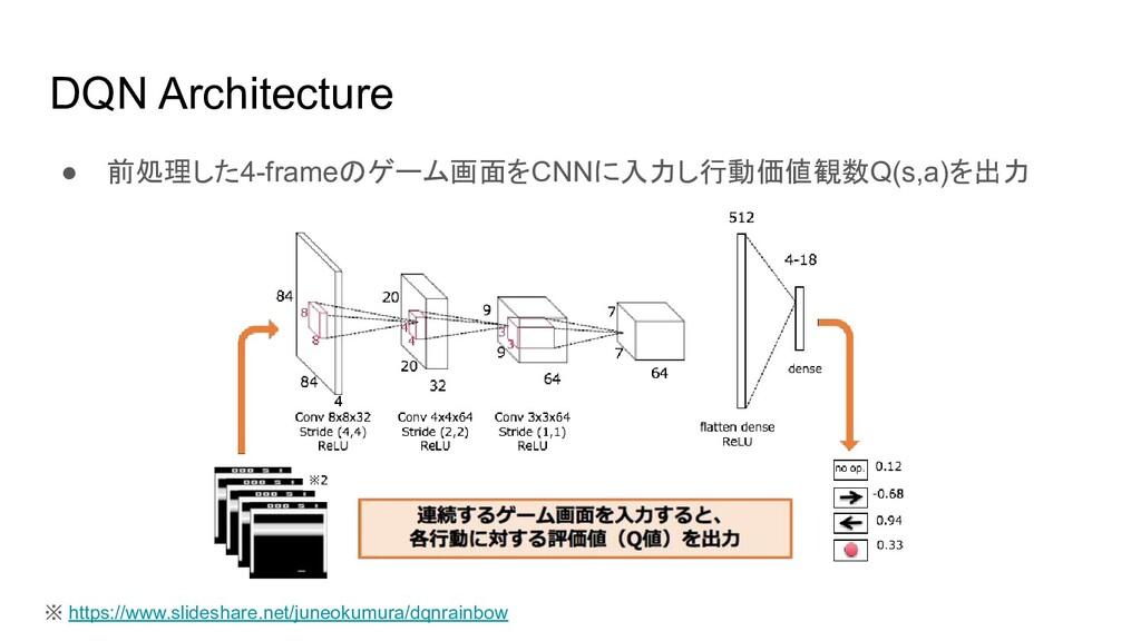 DQN Architecture ● 前処理した4-frameのゲーム画面をCNNに入力し行動...