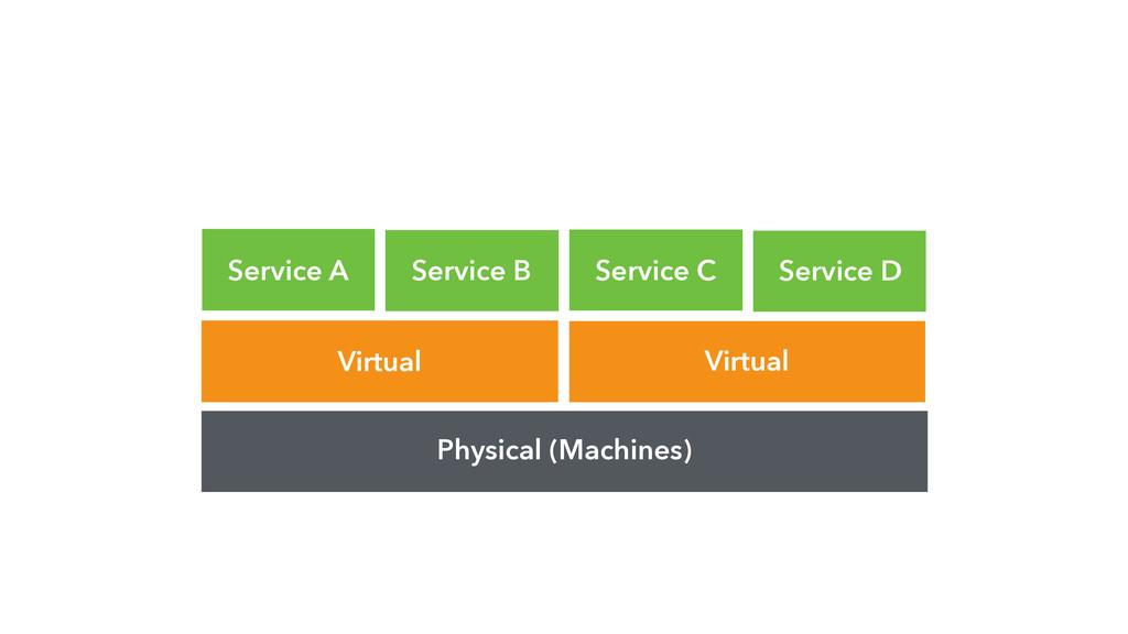 Physical (Machines) Virtual Virtual Service A S...