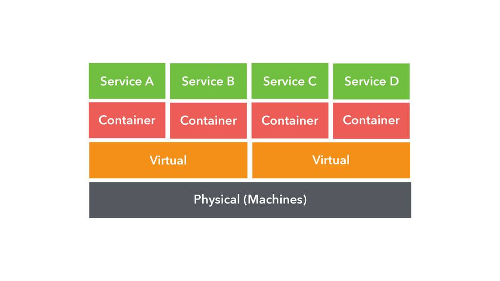 Physical (Machines) Virtual Virtual Container C...